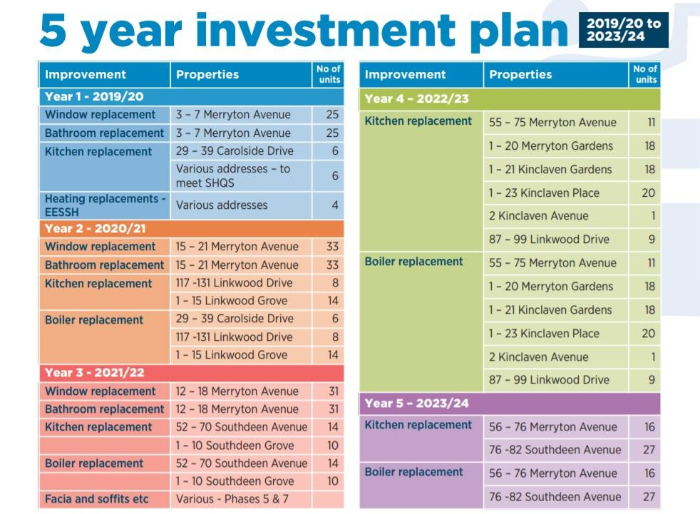 Five Year Investment Plan 2019-2024